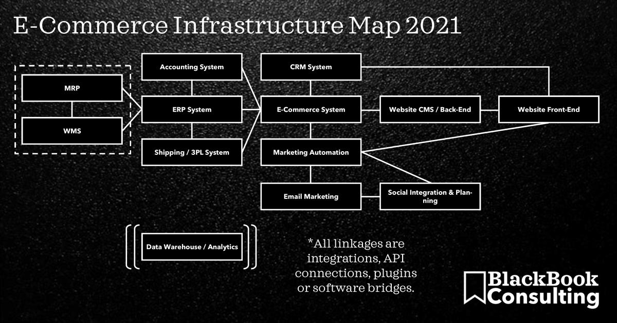 digital infrastructure map 2020